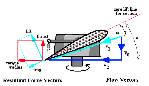 Blade Element Propeller Theory | Aerodynamics for Students