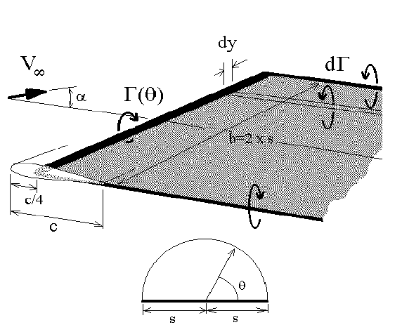 Subsonic Aerofoil and Wing Theory | Aerodynamics for Students