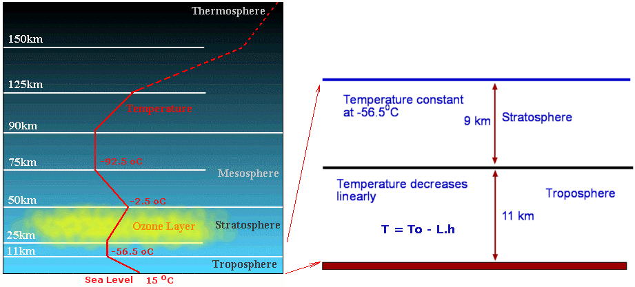 Sea Level Conditions Aerodynamics For Students - Sea level altitude