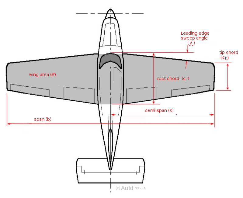 Aircraft Weight And Geometry Aerodynamics For Students