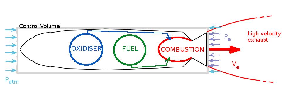 Control Volume Aerodynamic : Blade element propeller theory aerodynamics for students