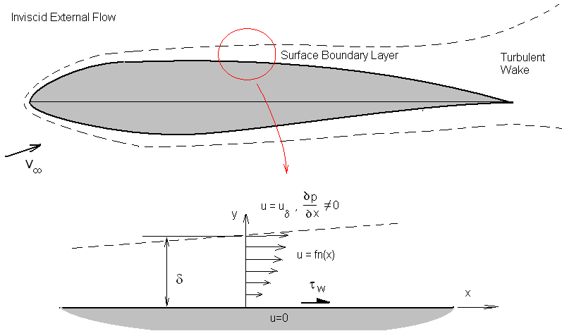 surface pressure measurements on an aerofoil The vast majority of research has focused on iced airfoil aerodynamics  being  used include force balance measurements, surface pressure measurements,.